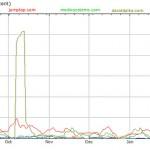Mobile Search Marketing Web Property Traffic